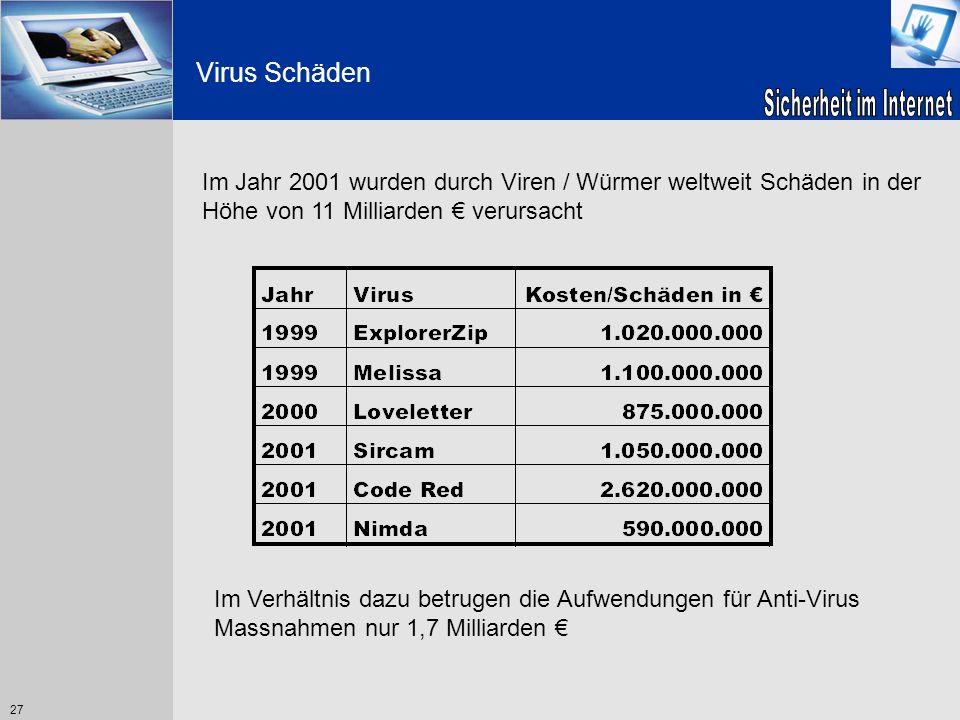 27 Virus Schäden Im Jahr 2001 wurden durch Viren / Würmer weltweit Schäden in der Höhe von 11 Milliarden verursacht Im Verhältnis dazu betrugen die Au