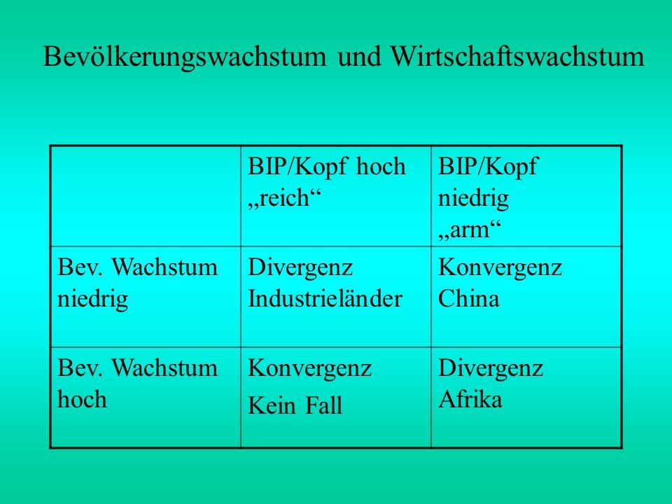 Bevölkerungswachstum und Wirtschaftswachstum BIP/Kopf hoch reich BIP/Kopf niedrig arm Bev. Wachstum niedrig Divergenz Industrieländer Konvergenz China