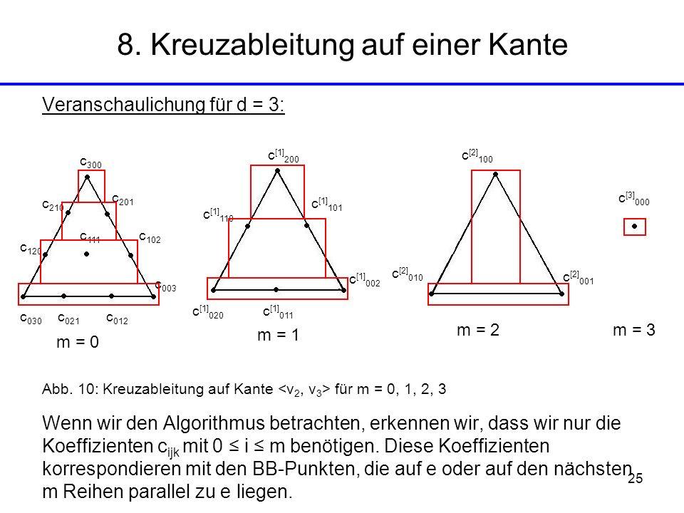 25 Veranschaulichung für d = 3: Abb. 10: Kreuzableitung auf Kante für m = 0, 1, 2, 3 Wenn wir den Algorithmus betrachten, erkennen wir, dass wir nur d