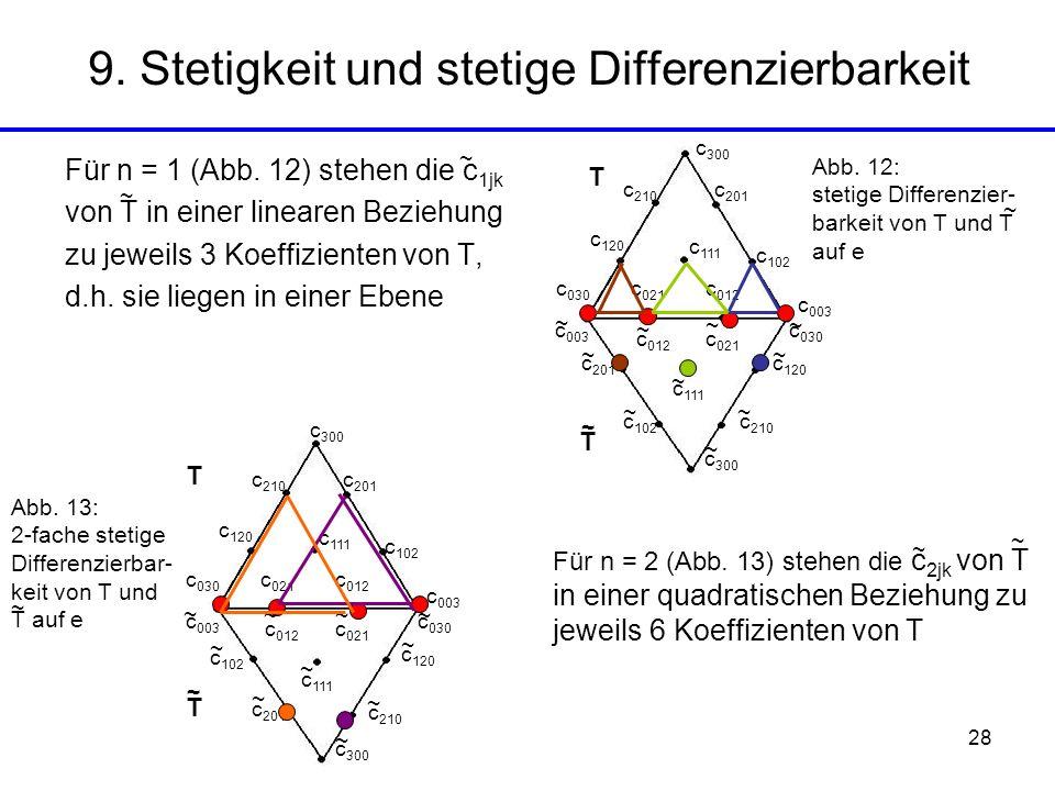 28 Für n = 1 (Abb. 12) stehen die c 1jk von T in einer linearen Beziehung zu jeweils 3 Koeffizienten von T, d.h. sie liegen in einer Ebene 9. Stetigke