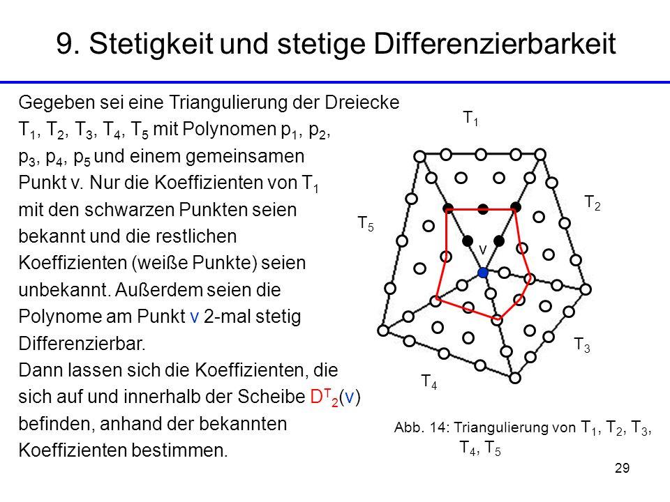29 9. Stetigkeit und stetige Differenzierbarkeit T1T1 T2T2 T3T3 T4T4 T5T5 v Gegeben sei eine Triangulierung der Dreiecke T 1, T 2, T 3, T 4, T 5 mit P