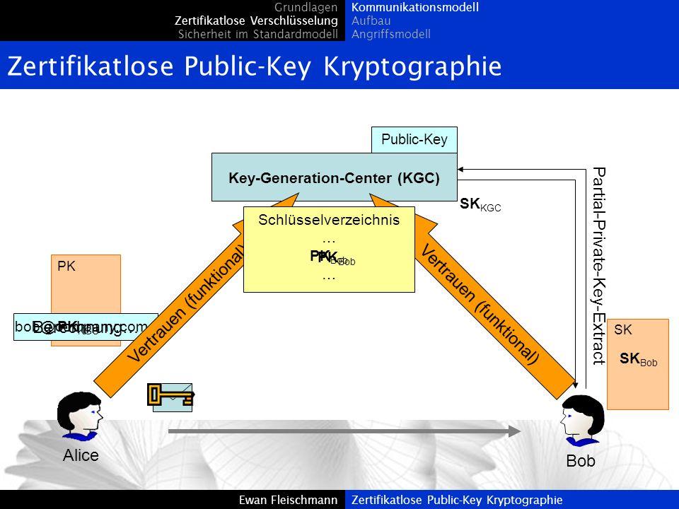 Ewan FleischmannZertifikatlose Public-Key Kryptographie SK PK Grundlagen Zertifikatlose Verschlüsselung Sicherheit im Standardmodell Kommunikationsmod