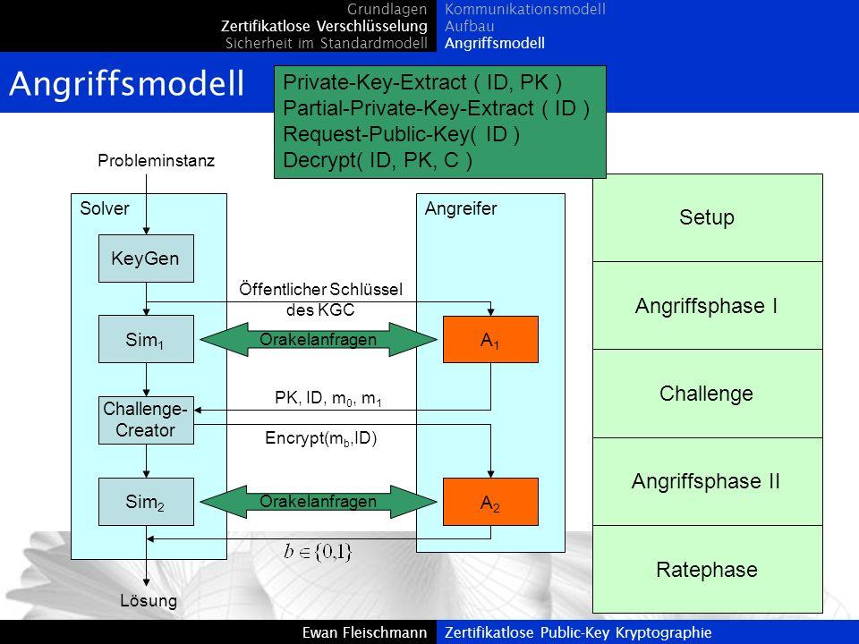 Ewan FleischmannZertifikatlose Public-Key Kryptographie Angriffsmodell Grundlagen Zertifikatlose Verschlüsselung Sicherheit im Standardmodell Kommunik