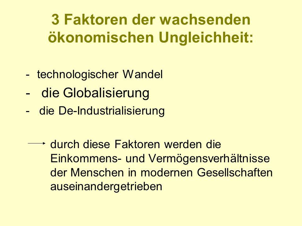 3 Faktoren der wachsenden ökonomischen Ungleichheit: -technologischer Wandel - die Globalisierung - die De-Industrialisierung durch diese Faktoren wer