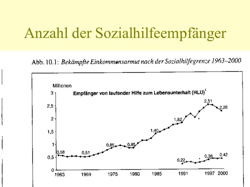 Anzahl der Sozialhilfeempfänger