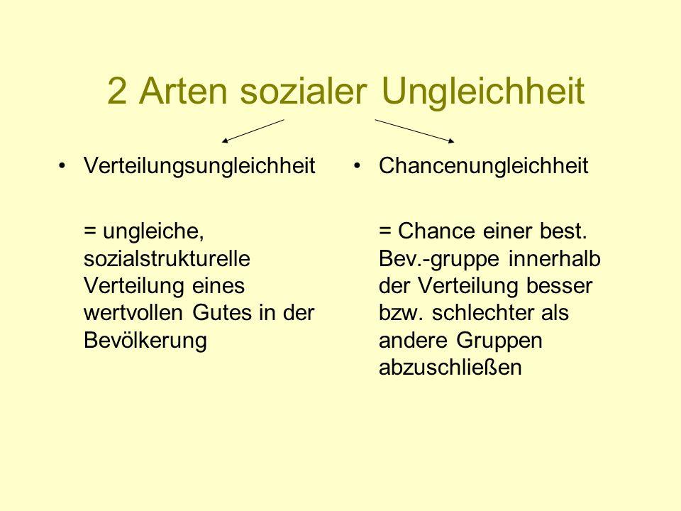 2 Arten sozialer Ungleichheit Verteilungsungleichheit = ungleiche, sozialstrukturelle Verteilung eines wertvollen Gutes in der Bevölkerung Chancenungl