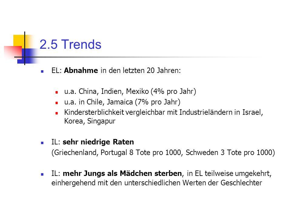 2.5 Trends EL: Abnahme in den letzten 20 Jahren: u.a. China, Indien, Mexiko (4% pro Jahr) u.a. in Chile, Jamaica (7% pro Jahr) Kindersterblichkeit ver