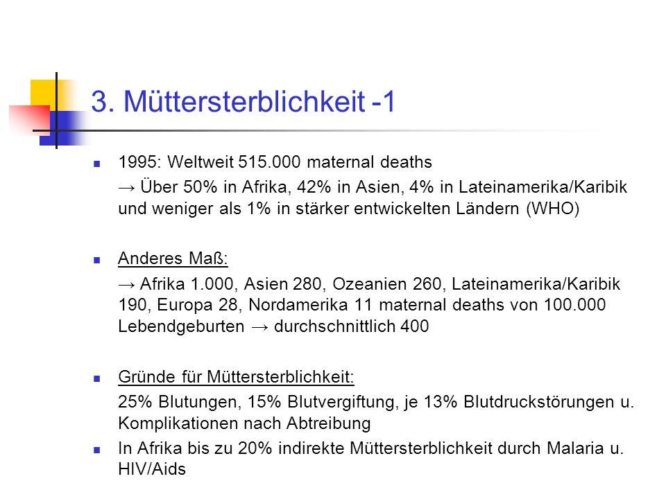 3. Müttersterblichkeit -1 1995: Weltweit 515.000 maternal deaths Über 50% in Afrika, 42% in Asien, 4% in Lateinamerika/Karibik und weniger als 1% in s