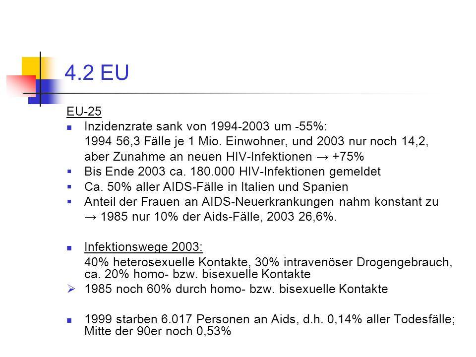 4.2 EU EU-25 Inzidenzrate sank von 1994-2003 um -55%: 1994 56,3 Fälle je 1 Mio. Einwohner, und 2003 nur noch 14,2, aber Zunahme an neuen HIV-Infektion