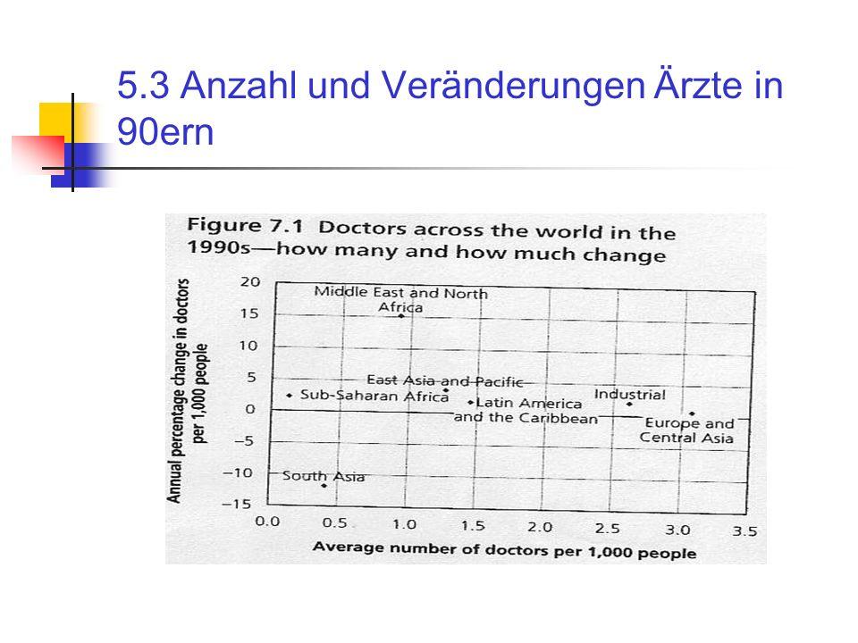 5.3 Anzahl und Veränderungen Ärzte in 90ern