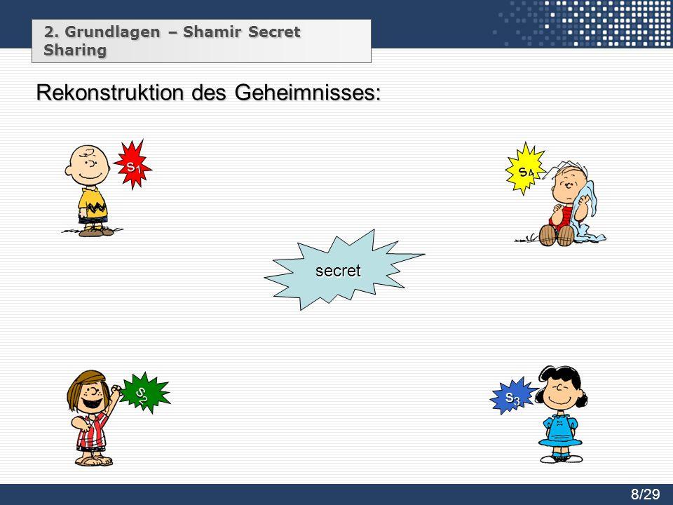 2. Grundlagen – Shamir Secret Sharing s1s1s1s1 s2s2s2s2 s3s3s3s3 s4s4s4s4 secret 8/29 Rekonstruktion des Geheimnisses: