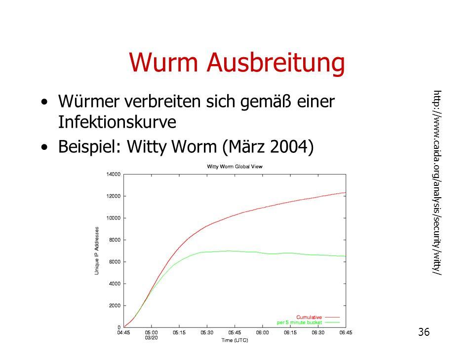 36 Wurm Ausbreitung Würmer verbreiten sich gemäß einer Infektionskurve Beispiel: Witty Worm (März 2004) http://www.caida.org/analysis/security/witty/