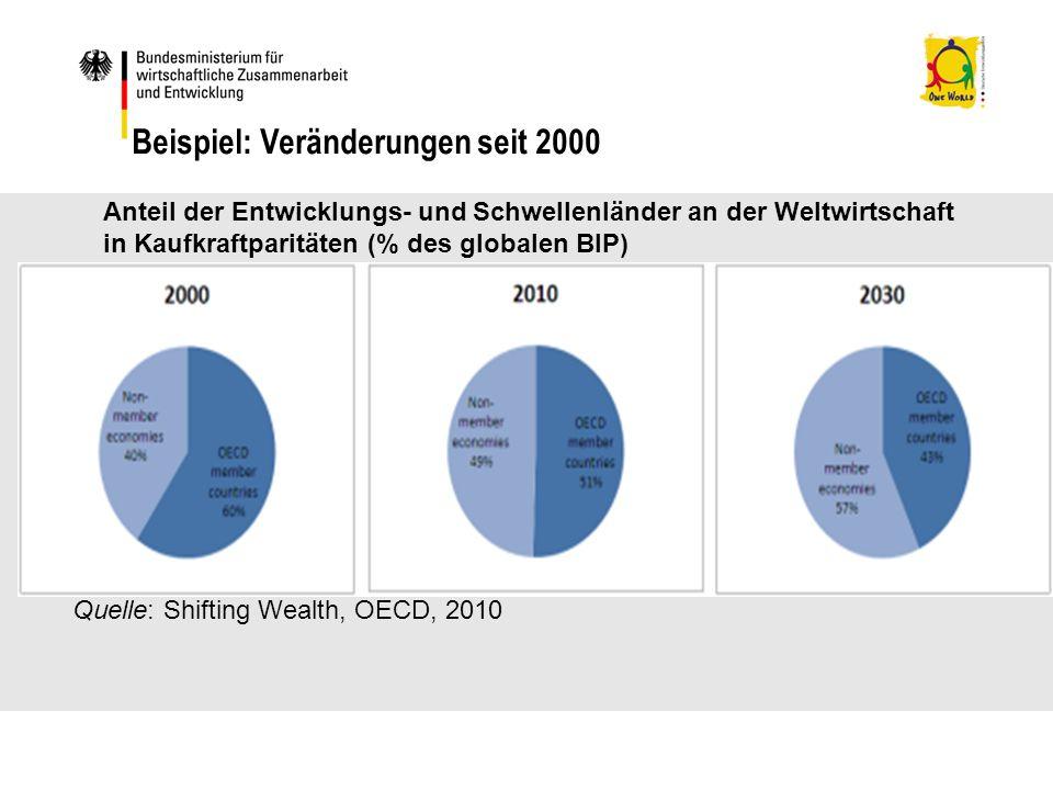 Beispiel: Veränderungen seit 2000 Quelle: Shifting Wealth, OECD, 2010 Anteil der Entwicklungs- und Schwellenländer an der Weltwirtschaft in Kaufkraftparitäten (% des globalen BIP)