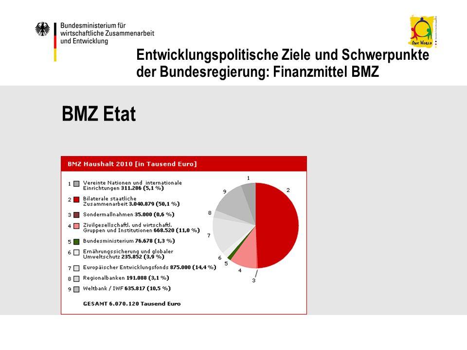 Entwicklungspolitische Ziele und Schwerpunkte der Bundesregierung: Finanzmittel BMZ BMZ Etat