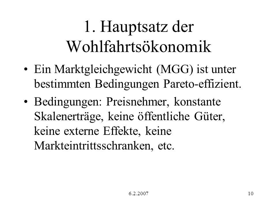 6.2.200710 1. Hauptsatz der Wohlfahrtsökonomik Ein Marktgleichgewicht (MGG) ist unter bestimmten Bedingungen Pareto-effizient. Bedingungen: Preisnehme