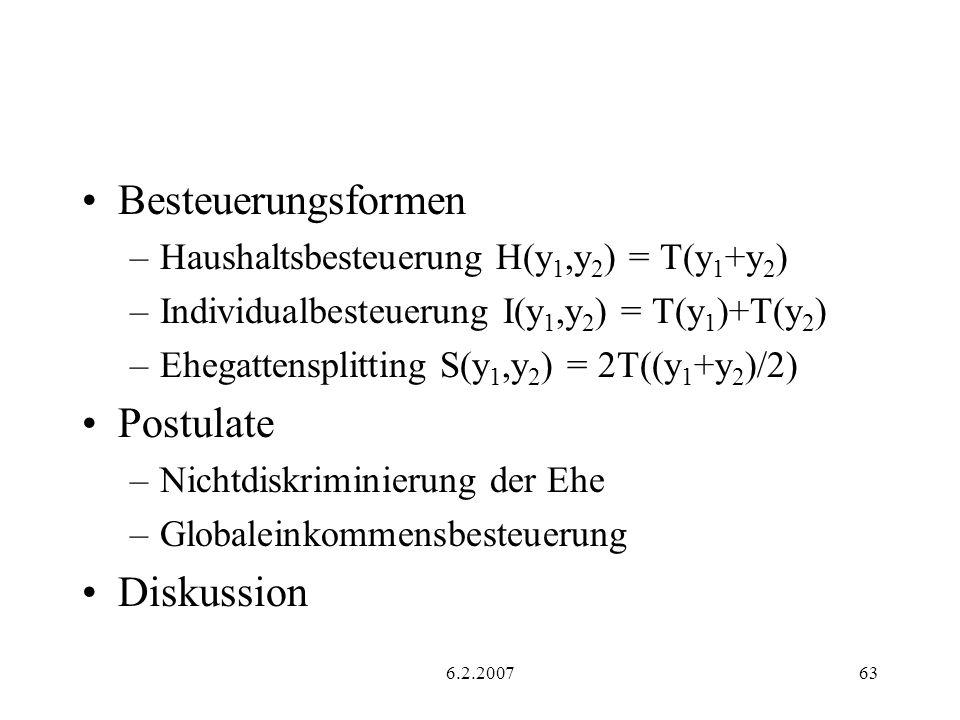 6.2.200763 Besteuerungsformen –Haushaltsbesteuerung H(y 1,y 2 ) = T(y 1 +y 2 ) –Individualbesteuerung I(y 1,y 2 ) = T(y 1 )+T(y 2 ) –Ehegattensplitting S(y 1,y 2 ) = 2T((y 1 +y 2 )/2) Postulate –Nichtdiskriminierung der Ehe –Globaleinkommensbesteuerung Diskussion