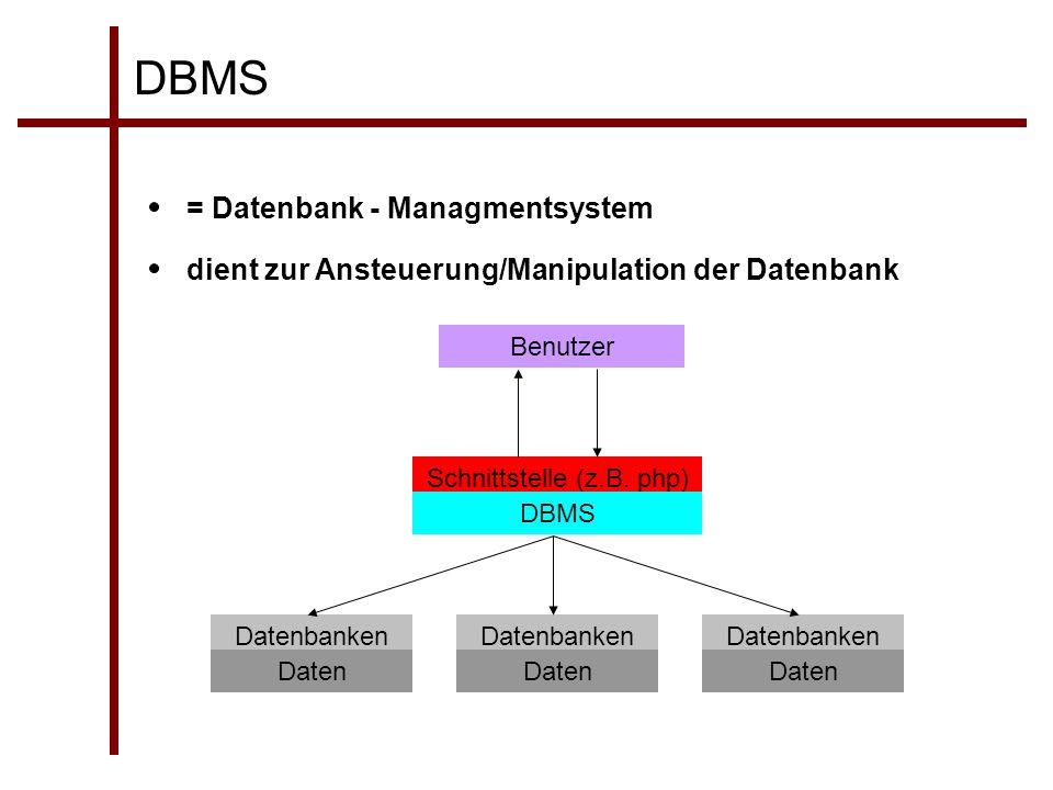 DBMS dient zur Ansteuerung/Manipulation der Datenbank = Datenbank - Managmentsystem Benutzer Schnittstelle (z.B. php) DBMS Datenbanken Daten
