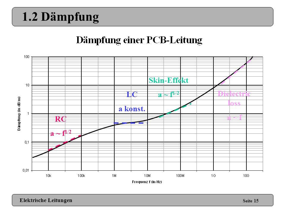 1.2 Dämpfung Seite 14 Dämpfung Sender (Quelle) Empfänger (Senke) L C Tiefpass 2. Ordnung = Skin-Effekt + Surfave Roughness + Dielectric loss + Elektri