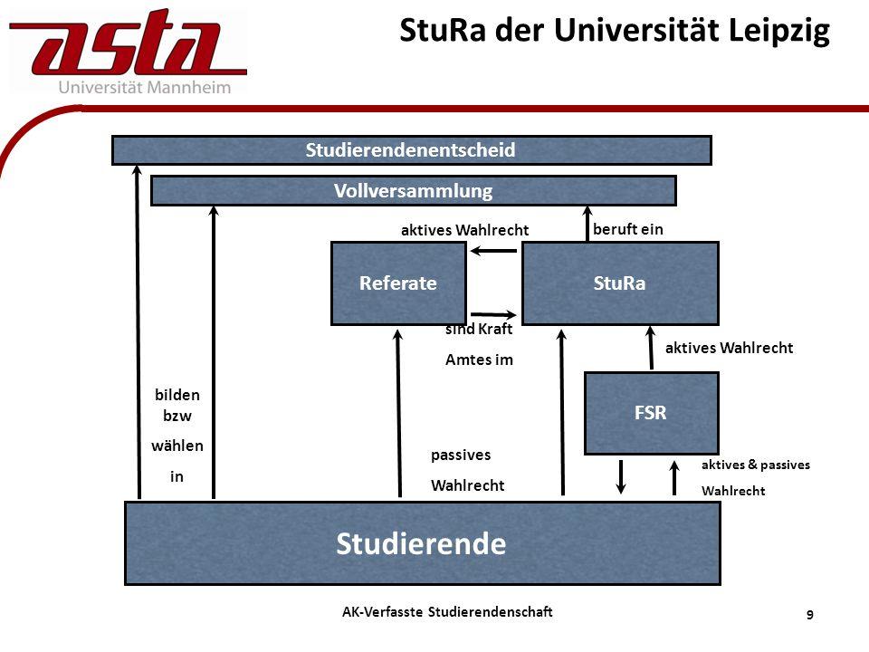 10 AK-Verfasste Studierendenschaft Aufgaben des Fachschaftsräte (FSR) Durch Studierende fakultätsweise gewählt Wählen Studierende in StuRa Vertreten Studierende in fachbezogenen Belangen