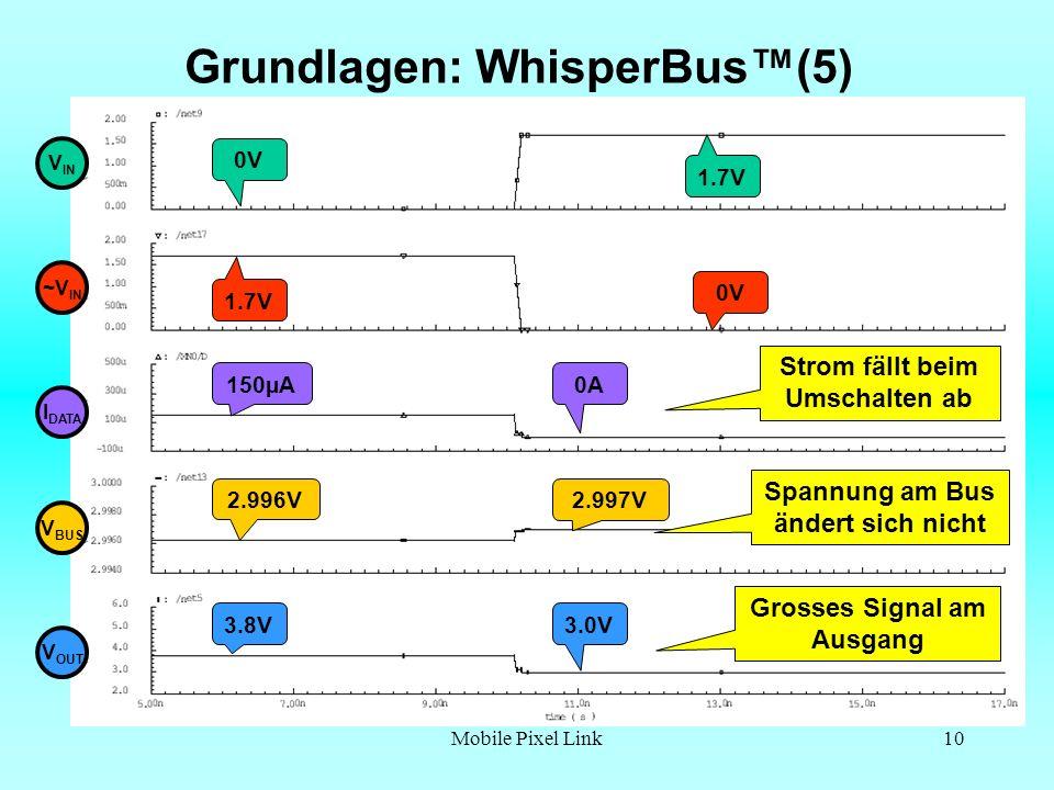 Mobile Pixel Link10 Grundlagen: WhisperBus(5) Strom fällt beim Umschalten ab Grosses Signal am Ausgang V IN I DATA ~V IN V BUS V OUT Spannung am Bus ändert sich nicht 1.7V 0V 1.7V 0V 2.996V 150µA 0A 3.0V 2.997V 3.8V