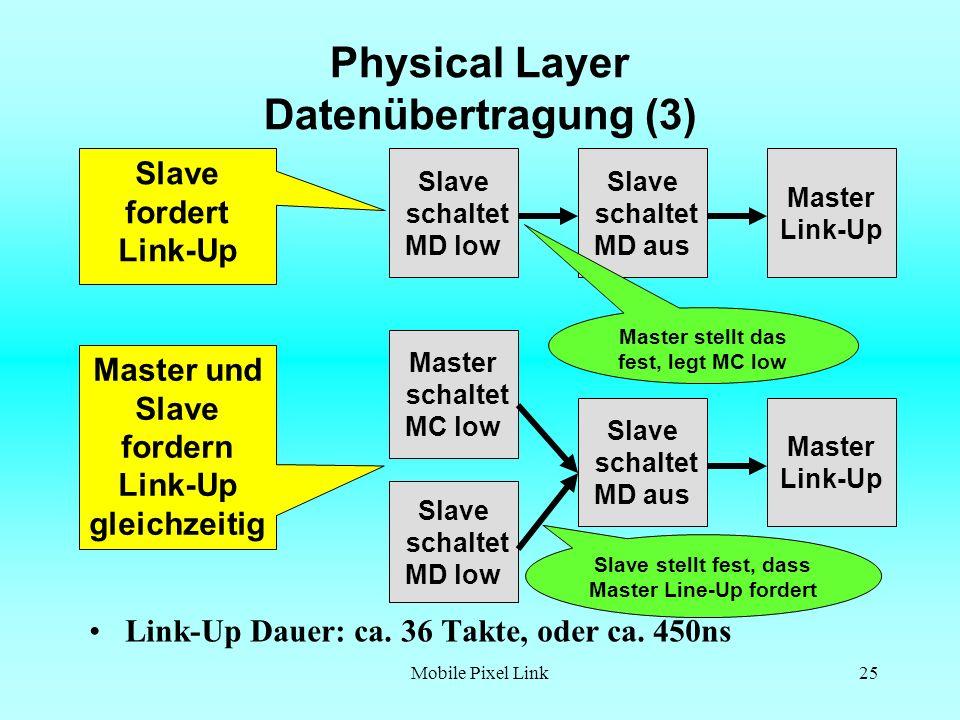 Mobile Pixel Link25 Physical Layer Datenübertragung (3) Link-Up Dauer: ca.