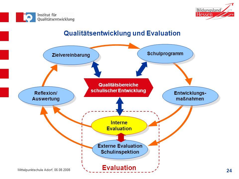 24 Mittelpunktschule Adorf, 06.08.2008 Interne Evaluation Schulprogramm Entwicklungs- maßnahmen Zielvereinbarung Externe Evaluation Schulinspektion Ex