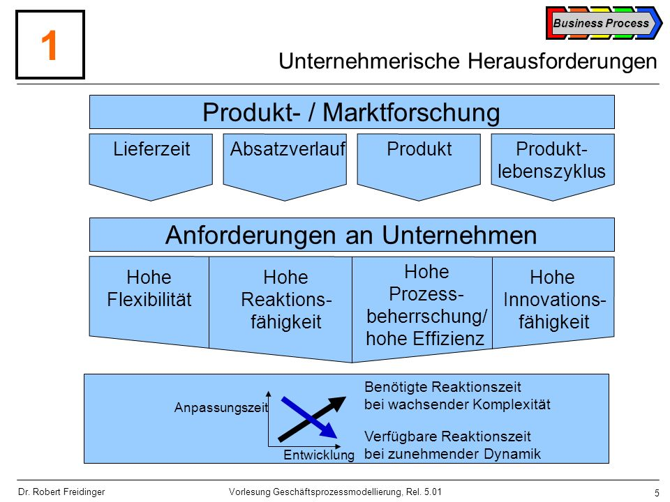 Business Process 56 Vorlesung Geschäftsprozessmodellierung, Rel.