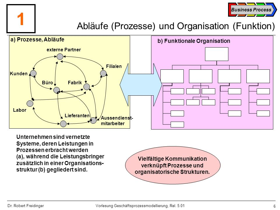 Business Process 67 Vorlesung Geschäftsprozessmodellierung, Rel.