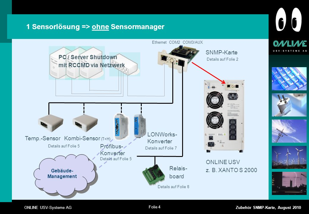 Folie 4 ONLINE USV-Systeme AG Zubehör SNMP-Karte, August 2010 1 Sensorlösung => ohne Sensormanager Ethernet COM2 COM3/AUX PC / Server Shutdown mit RCCMD via Netzwerk ONLINE USV z.