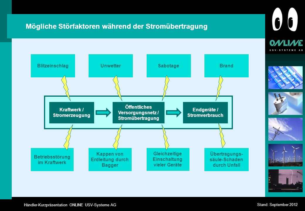 Händler-Kurzpräsentation ONLINE USV-Systeme AG Stand: September 2012 Häufigkeit und Dauer von Stromausfällen Quelle: Fernmeldetechnisches Zentralamt Darmstadt 0-10 msec10-20 msec20 msec - 1 sec1 sec - 1 h> 1 h 0 10 20 30 40 50 60 Häufigkeit p.a.