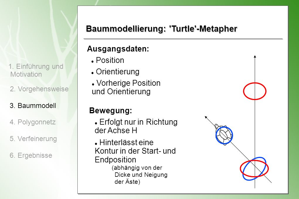 1.Einführung und Motivation 2. Vorgehensweise 3. Baummodell 4.