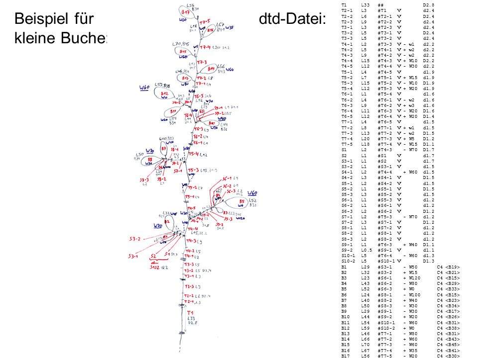 Beispiel für kleine Buche: T1 L33 ## D2.8 T2-1 L3 #T1 V d2.4 T2-2 L6 #T2-1 V D2.4 T2-3 L9 #T2-2 V d2.4 T3-1 L3 #T2-3 V d2.4 T3-2 L5 #T3-1 V D2.4 T3-3 L5 #T3-2 V d2.4 T4-1 L2 #T3-3 V - w1 d2.2 T4-2 L5 #T4-1 V + w2 d2.2 T4-3 L9 #T4-2 V - w2 d2.2 T4-4 L15 #T4-3 V + W10 D2.2 T4-5 L12 #T4-4 V - W30 d2.2 T5-1 L4 #T4-5 V d1.9 T5-2 L7 #T5-1 V + W15 d1.9 T5-3 L15 #T5-2 V - W10 D1.9 T5-4 L12 #T5-3 V + W20 d1.9 T6-1 L1 #T5-4 V d1.6 T6-2 L4 #T6-1 V - w2 d1.6 T6-3 L9 #T6-2 V + w3 d1.6 T6-4 L11 #T6-3 V - W20 D1.6 T6-5 L12 #T6-4 V + W20 D1.4 T7-1 L4 #T6-5 V d1.5 T7-2 L8 #T7-1 V + w1 d1.5 T7-3 L13 #T7-2 V - w2 D1.5 T7-4 L20 #T7-3 V + W5 D1.2 T7-5 L18 #T7-4 V - W15 D1.1 S1 L2 #T4-3 - W70 D1.7 S2 L1 #S1 V d1.7 S3-1 L1 #S2 V d1.7 S3-2 L1 #S3-1 V d1.5 S4-1 L2 #T4-4 + W60 d1.5 S4-2 L3 #S4-1 V D1.5 S5-1 L2 #S4-2 V d1.5 S5-2 L1 #S5-1 V D1.5 S5-3 L3 #S5-2 V d1.5 S6-1 L1 #S5-3 V d1.2 S6-2 L1 #S6-1 V d1.2 S6-3 L2 #S6-2 V D1.2 S7-1 L2 #T5-3 - W70 d1.2 S7-2 L3 #S7-1 V D1.2 S8-1 L1 #S7-2 V d1.2 S8-2 L1 #S8-1 V d1.2 S8-3 L2 #S8-2 V d1.2 S9-1 L1 #T6-3 + W40 D1.1 S9-2 L0.5 #S9-1 V d1.1 S10-1 L5 #T6-4 - W60 d1.3 S10-2 L5 #S10-1 V D1.3 B1 L29 #S3-1 - W50 C4 B2 L32 #S3-2 + W15 C4 B3 L23 #S6-1 + W120 C4 B4 L43 #S6-2 - W80 C4 B5 L52 #S6-3 + W0 C4 B6 L24 #S8-1 - W100 C4 B7 L40 #S8-2 + W40 C4 B8 L50 #S8-3 - W30 C4 B9 L29 #S9-1 - W30 C4 B10 L44 #S9-2 + W20 C4 B11 L54 #S10-1 - W60 C4 B12 L59 #S10-2 + W0 C4 B13 L46 #T7-1 - W80 C4 B14 L66 #T7-2 + W60 C4 B15 L70 #T7-3 - W60 C4 B16 L67 #T7-4 + W35 C4 B17 L56 #T7-5 - W20 C4 dtd-Datei: