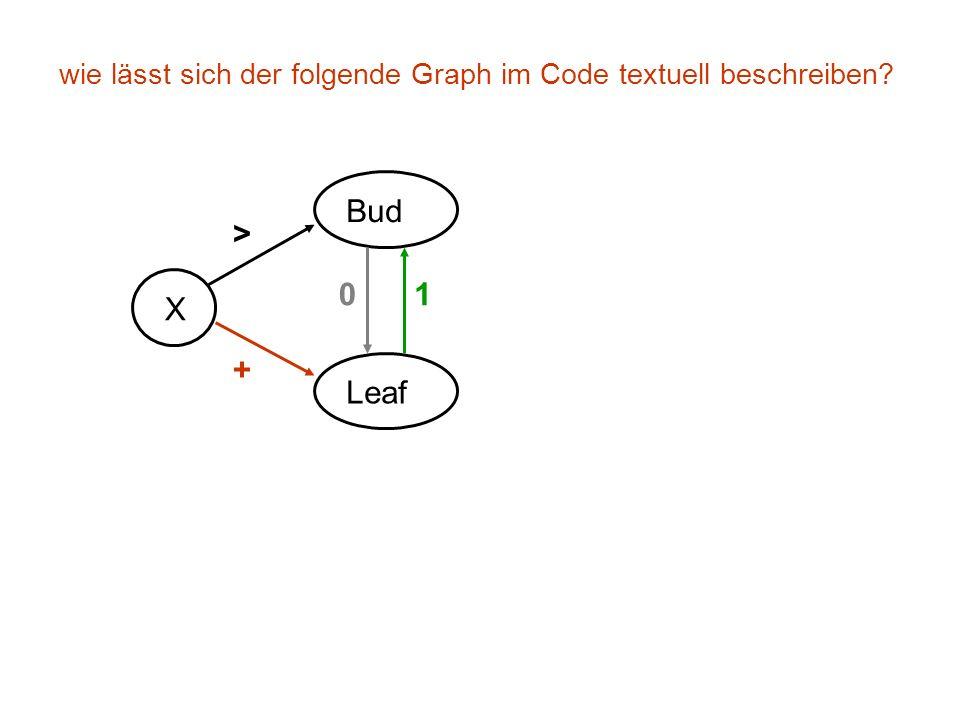 wie lässt sich der folgende Graph im Code textuell beschreiben X Bud Leaf + > 01