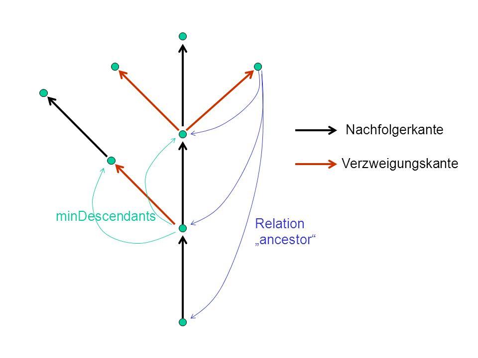 Nachfolgerkante Verzweigungskante Relation ancestor minDescendants