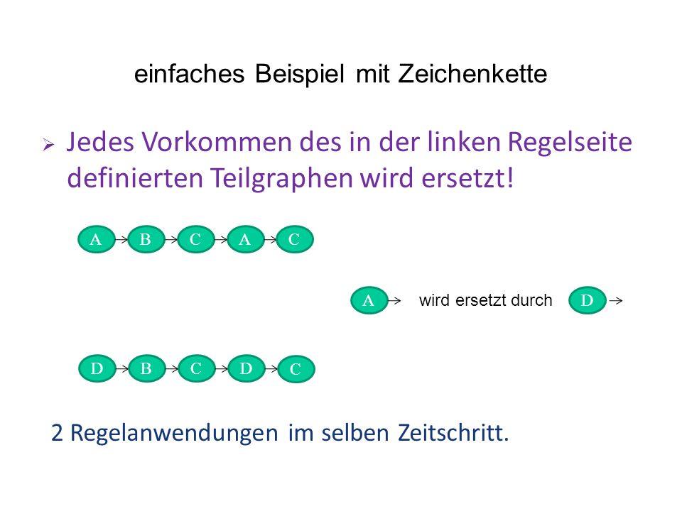 einfaches Beispiel mit Zeichenkette Jedes Vorkommen des in der linken Regelseite definierten Teilgraphen wird ersetzt! ABCA DBCD AD wird ersetzt durch