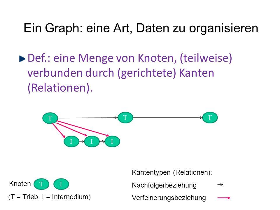 Ein Graph: eine Art, Daten zu organisieren Def.: eine Menge von Knoten, (teilweise) verbunden durch (gerichtete) Kanten (Relationen). T I I T I T TI K