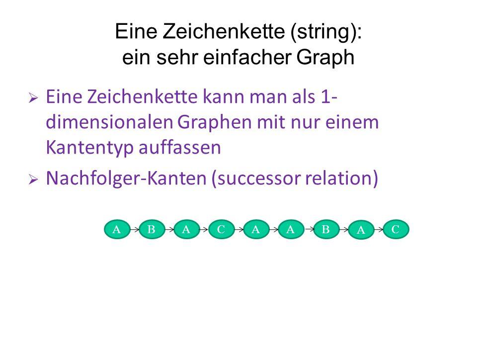Eine Zeichenkette (string): ein sehr einfacher Graph Eine Zeichenkette kann man als 1- dimensionalen Graphen mit nur einem Kantentyp auffassen Nachfolger-Kanten (successor relation) A B A A A C C A B