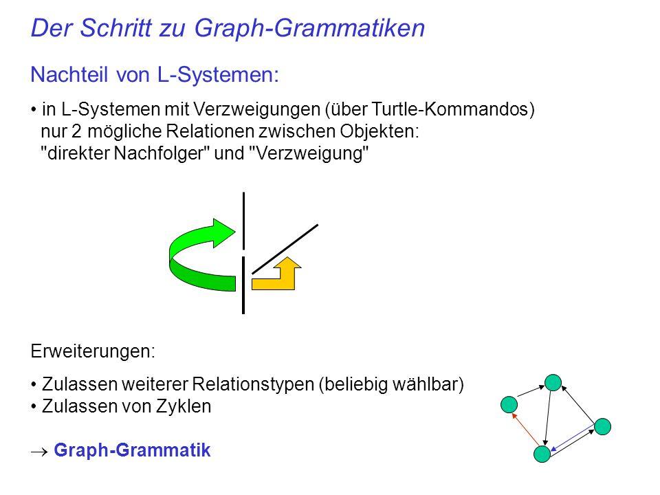 Der Schritt zu Graph-Grammatiken Nachteil von L-Systemen: in L-Systemen mit Verzweigungen (über Turtle-Kommandos) nur 2 mögliche Relationen zwischen Objekten: direkter Nachfolger und Verzweigung Erweiterungen: Zulassen weiterer Relationstypen (beliebig wählbar) Zulassen von Zyklen Graph-Grammatik