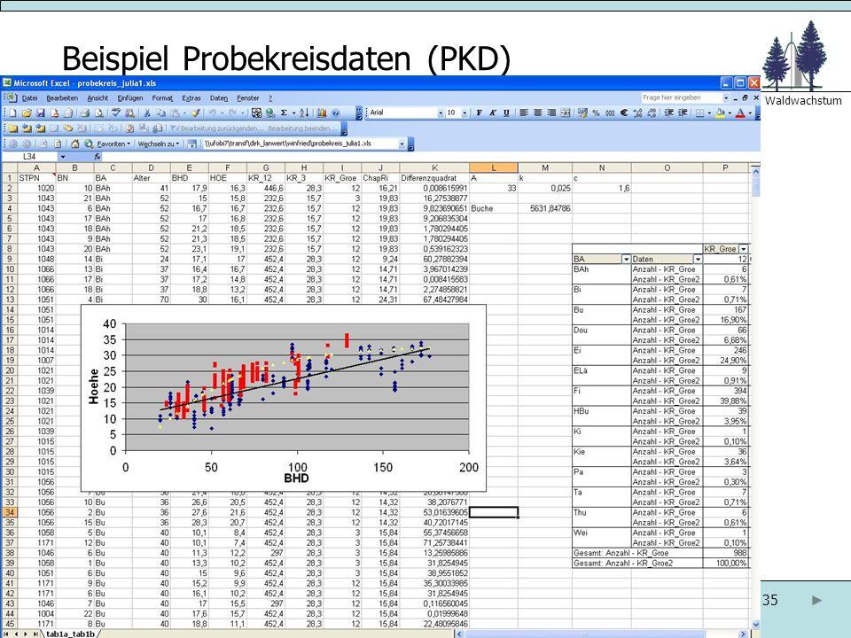 35 Abteilung Ökoinformatik. Biometrie und Waldwachstum Beispiel Probekreisdaten (PKD)