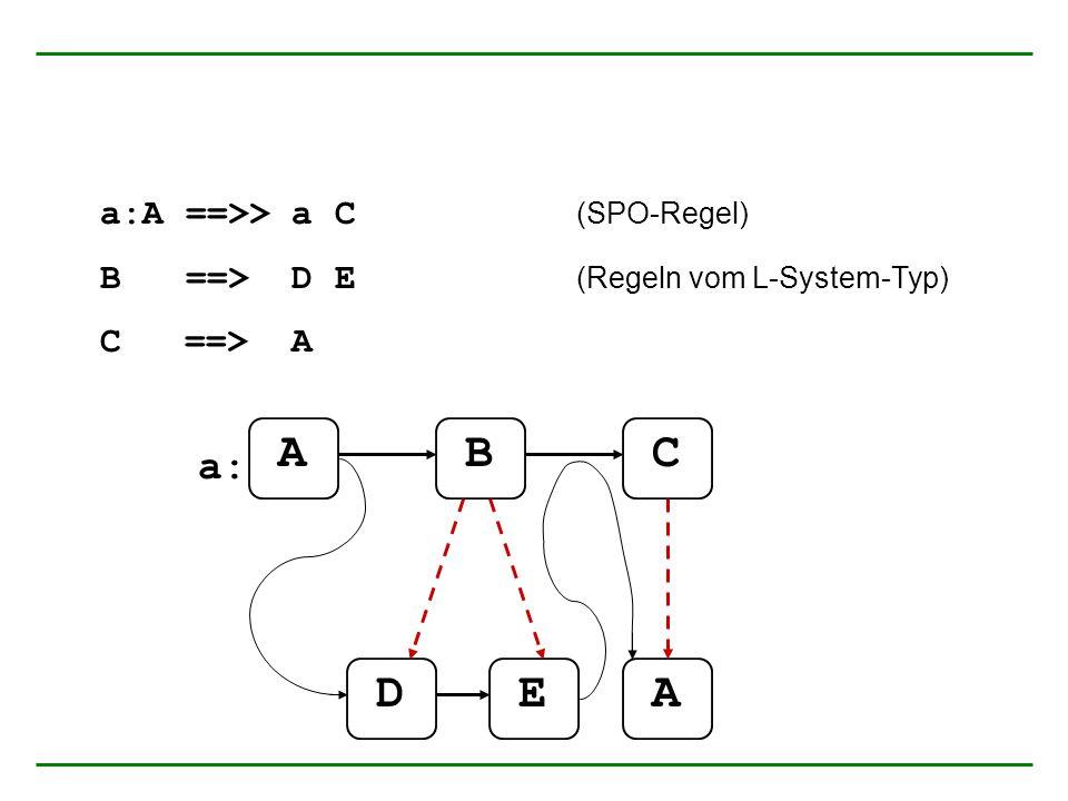 a:A ==>> a C (SPO-Regel) B ==> D E (Regeln vom L-System-Typ) C ==> A ABC DEA a: