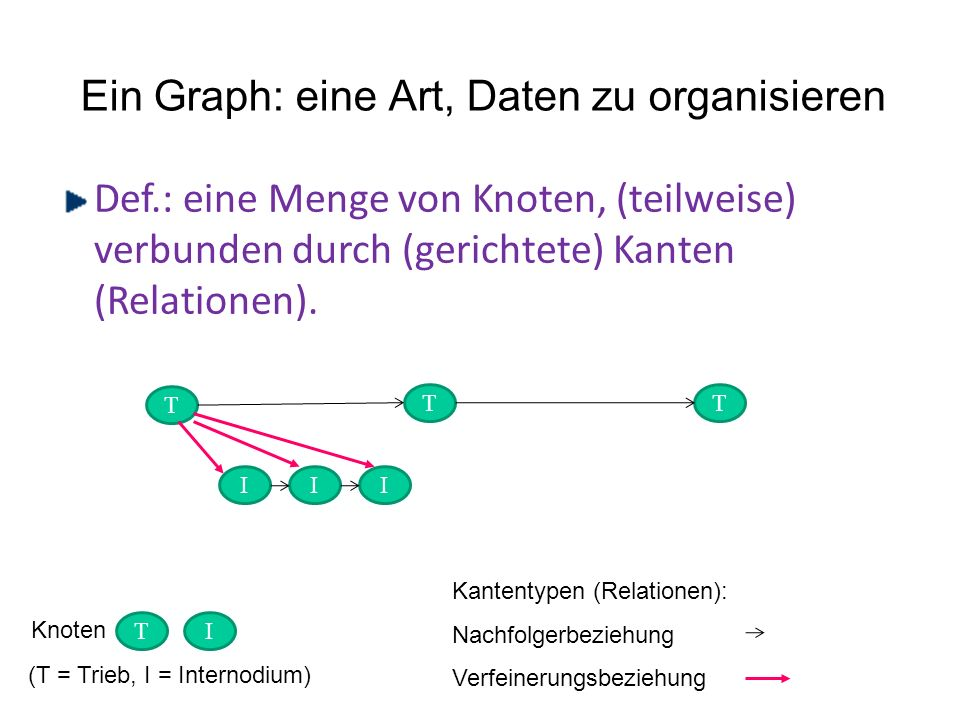 Ein Graph: eine Art, Daten zu organisieren Def.: eine Menge von Knoten, (teilweise) verbunden durch (gerichtete) Kanten (Relationen).