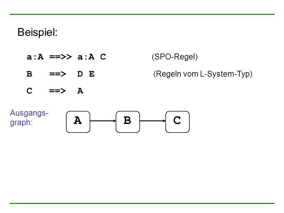 a:A ==>> a:A C (SPO-Regel) B ==> D E (Regeln vom L-System-Typ) C ==> A Ausgangs- graph: ABC Beispiel: