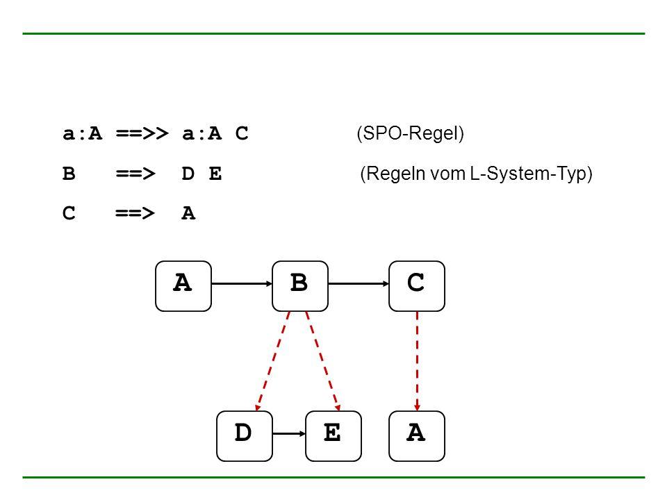 a:A ==>> a:A C (SPO-Regel) B ==> D E (Regeln vom L-System-Typ) C ==> A ABC DEA