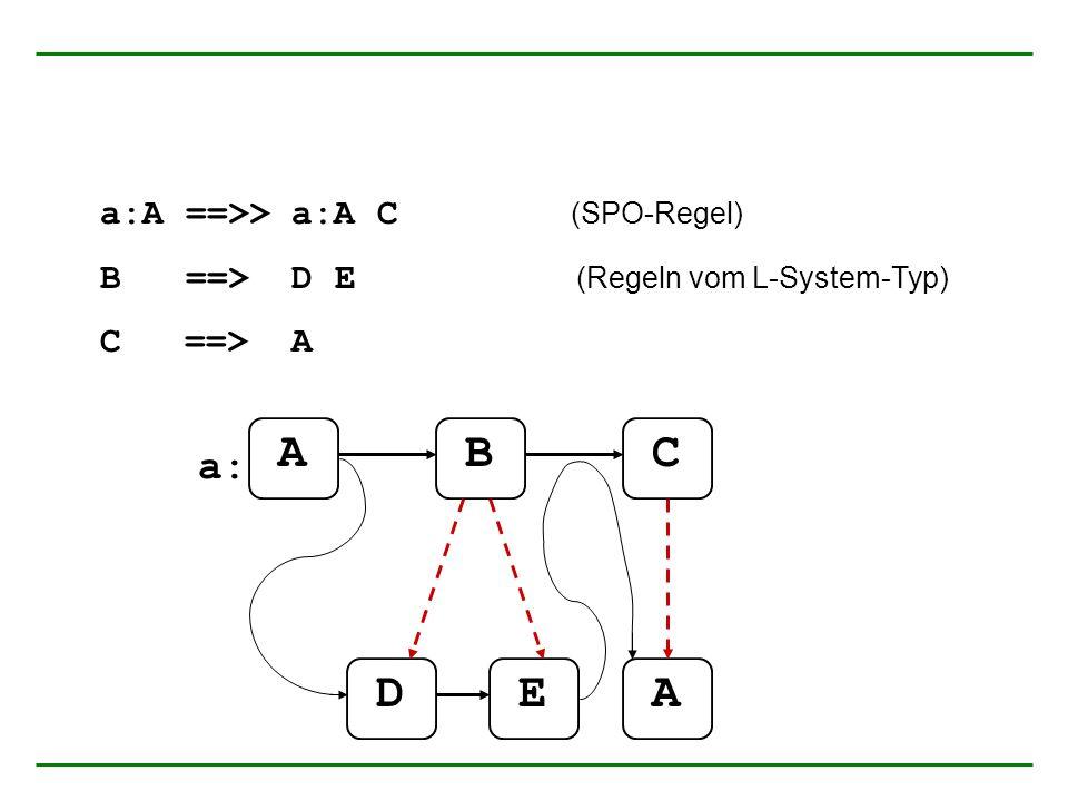 a:A ==>> a:A C (SPO-Regel) B ==> D E (Regeln vom L-System-Typ) C ==> A ABC DEA a: