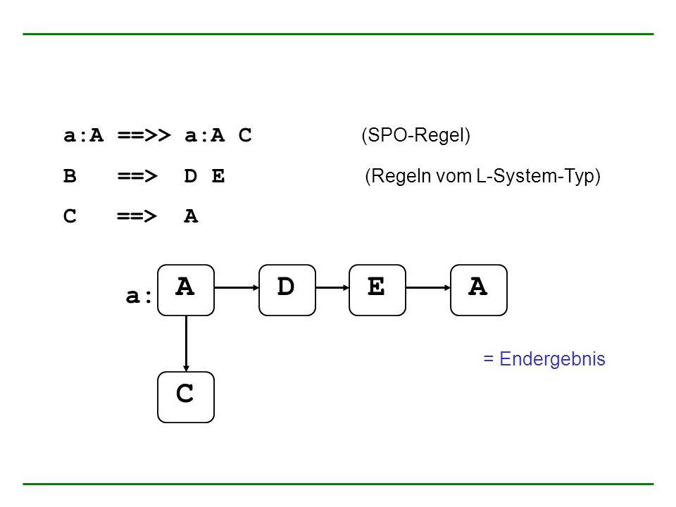 a:A ==>> a:A C (SPO-Regel) B ==> D E (Regeln vom L-System-Typ) C ==> A AADE a: C = Endergebnis