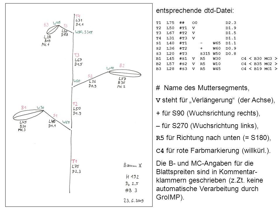 Maturity codes (Reifeklassen) nach Host et al.