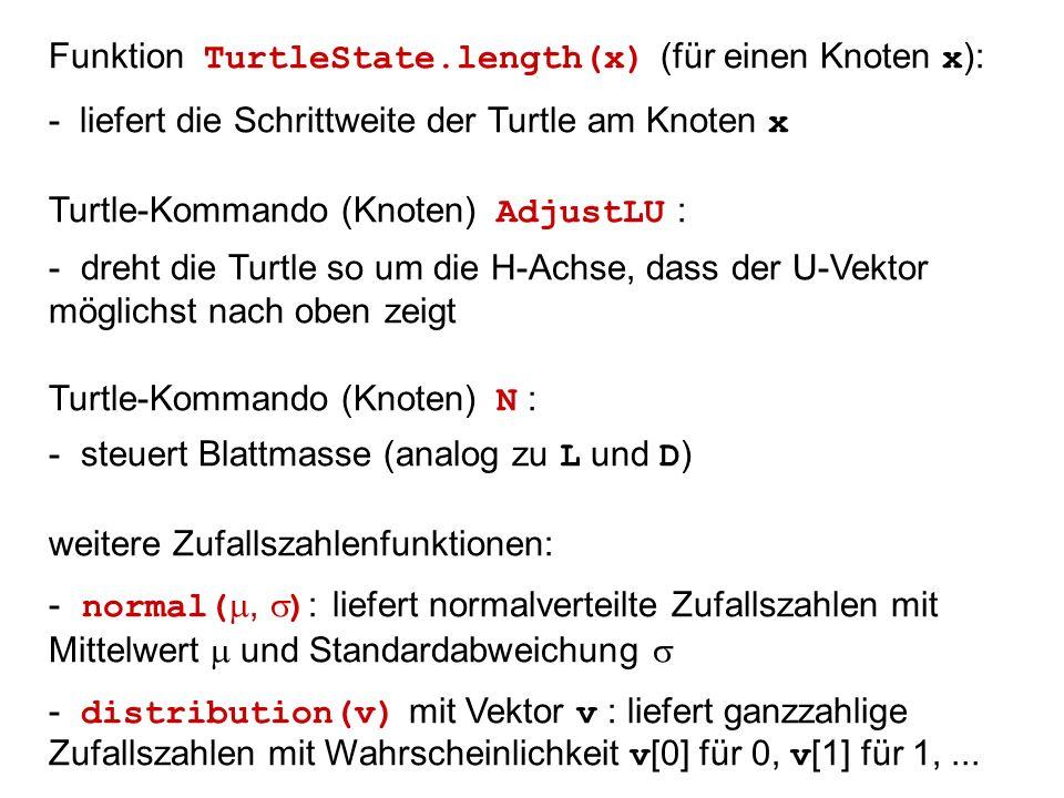 Funktion TurtleState.length(x) (für einen Knoten x ): - liefert die Schrittweite der Turtle am Knoten x Turtle-Kommando (Knoten) AdjustLU : - dreht die Turtle so um die H-Achse, dass der U-Vektor möglichst nach oben zeigt Turtle-Kommando (Knoten) N : - steuert Blattmasse (analog zu L und D ) weitere Zufallszahlenfunktionen: - normal(, ) : liefert normalverteilte Zufallszahlen mit Mittelwert und Standardabweichung - distribution(v) mit Vektor v : liefert ganzzahlige Zufallszahlen mit Wahrscheinlichkeit v [0] für 0, v [1] für 1,...