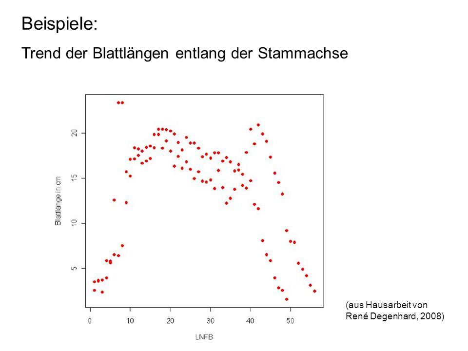 Korrelation zwischen Blattlänge und -breite (aus Hausarbeit von René Degenhard, 2008) Die Durchführung der Datenanalysen wird Teil der Hausarbeit sein und wird hier nicht weiter spezifiziert.