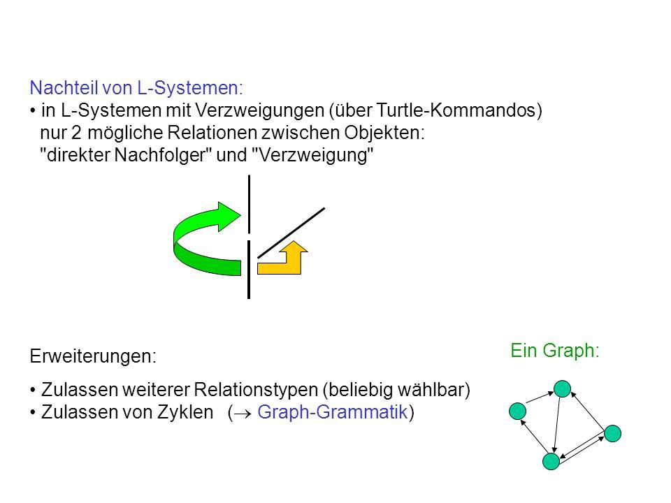Nachteil von L-Systemen: in L-Systemen mit Verzweigungen (über Turtle-Kommandos) nur 2 mögliche Relationen zwischen Objekten: direkter Nachfolger und Verzweigung Erweiterungen: Zulassen weiterer Relationstypen (beliebig wählbar) Zulassen von Zyklen ( Graph-Grammatik) Ein Graph: