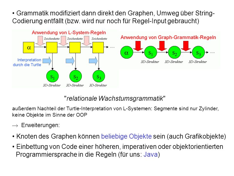 Grammatik modifiziert dann direkt den Graphen, Umweg über String- Codierung entfällt (bzw.